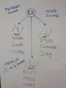 ED_pronunciation